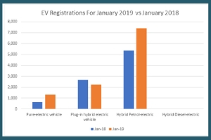 Figures show a surge in demand for electric vehicles